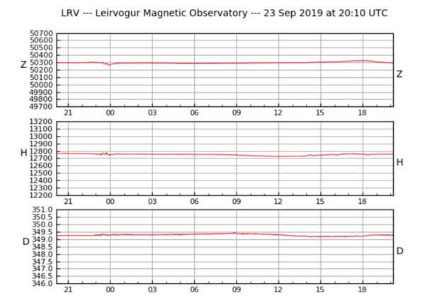 Die drei Graphen des Leirvogur Magnetic Observatory in Mosfellsbær