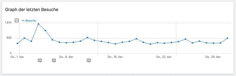 Blog Statistik 01/04/2021 bis 01/05/2021 (lt.Matomo)