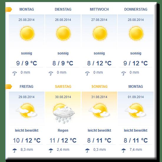Wettervorhersage Reisebericht Island