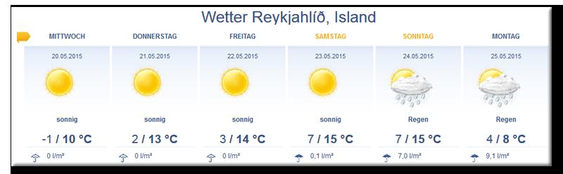 Wettervorhersage für Nordisland